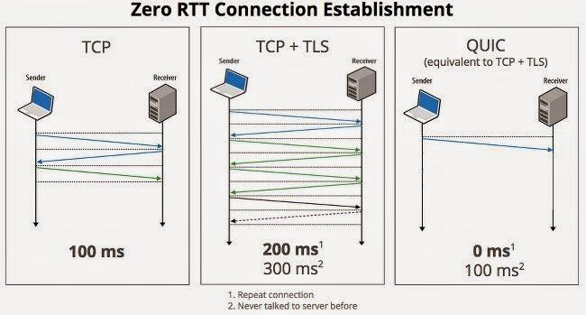 Quick-UDP-Internet-Connections