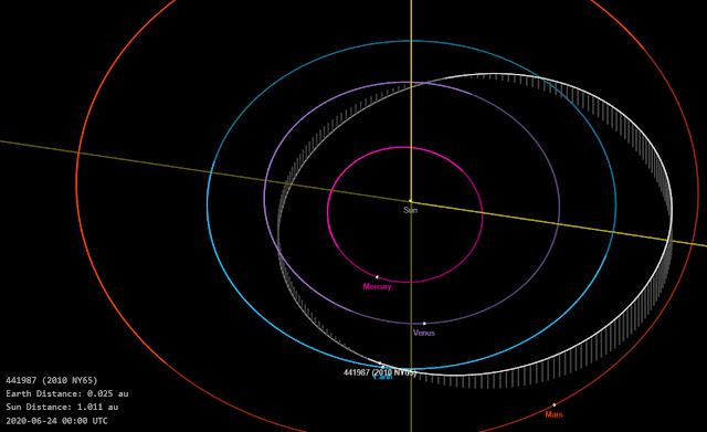 órbita do asteroide 2010 NY65