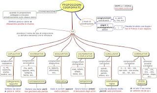 http://www.mappe-scuola.com/2018/03/proposizioni-coordinate-il-periodo.html