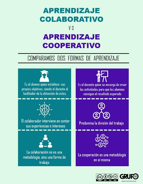 https://grupo-ae.com/cooperativo-vs-colaborativo/#