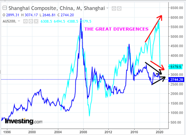 China and Australia Indices: An Abnormal Divergence