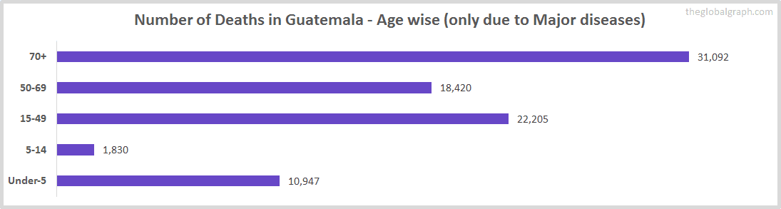 Number of Deaths in Guatemala - Age wise (only due to Major diseases)
