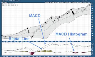 MACD histagram signal line breakdown