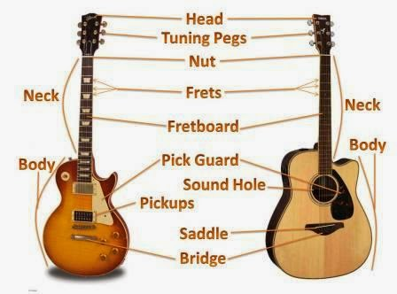 a beginners guide to mapping your guitar fret board. Black Bedroom Furniture Sets. Home Design Ideas