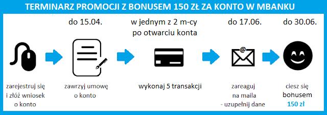 Terminarz promocji: bonus 150 zł za konto w mBanku
