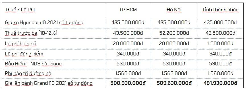 Chi phí lăn bánh Hyundai i10 5 cửa 2021 mới bản tự động