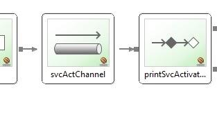 Tech Blogs: ActiveMQ with Spring Integration inbound-gateway