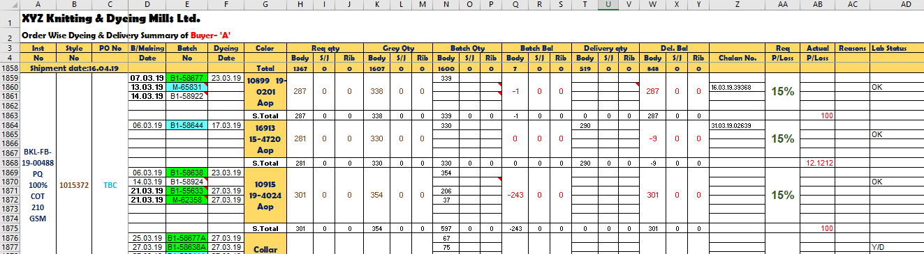 A production schedule template (word, excel, pdf) is not only used for the manufacturing businesses but it can be used for multiple purposes like, in the film industry, in hospitals, in a sports complex, or in hotels menu, many construction companies use these templates to completely track all the information about at. Garments Production Planning Garments Academy