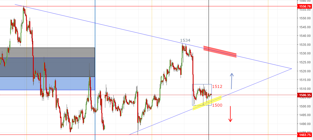 Gold Hourly Candlestick Chart
