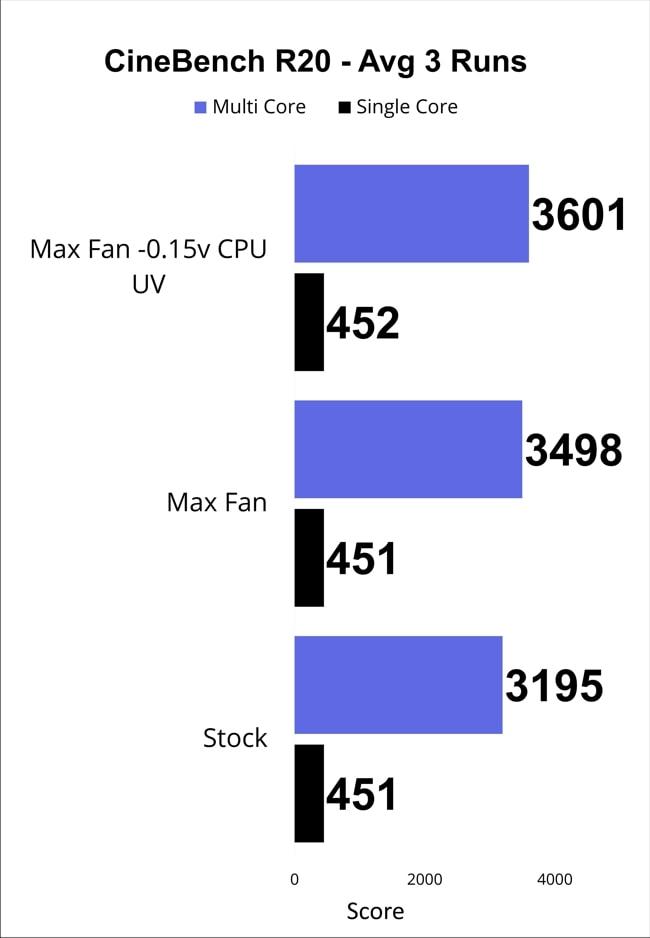 Cinebench R20 score of average of 3 runs on Acer Nitro 5 AN515 gaming laptop.