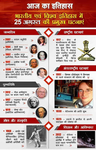 आज का इतिहास 25 August - This Day in History | Today in History in Hindi