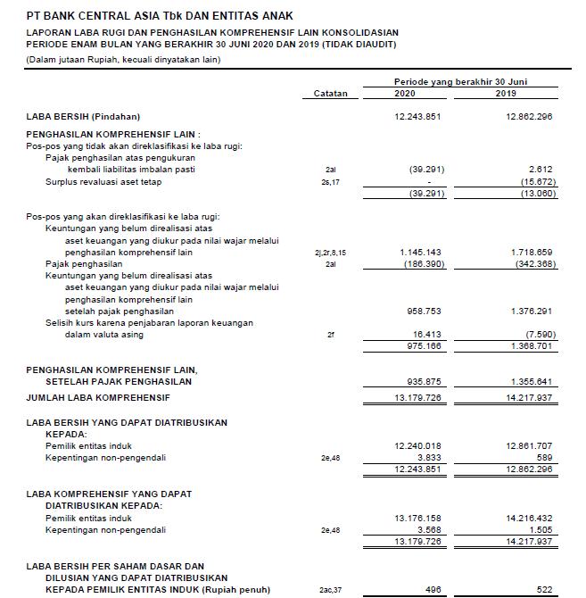 Laporan keuangan Bank BCA Tbk  Kuartal II tahun 2020