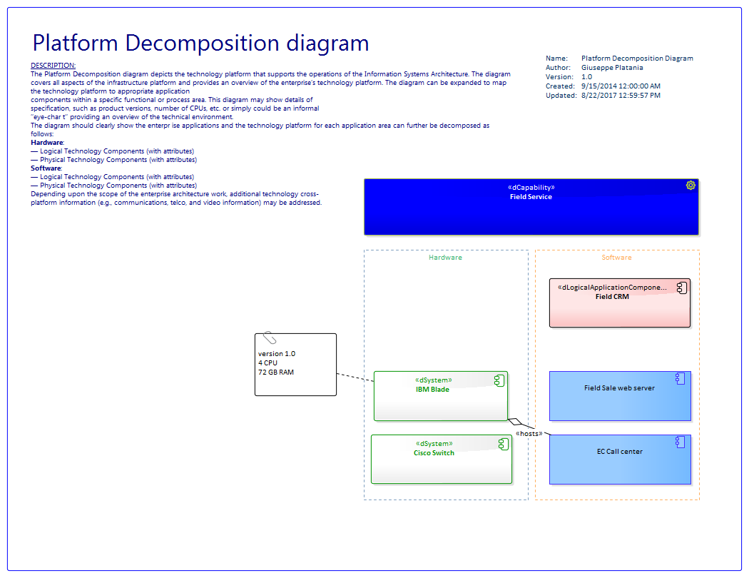 the platform decomposition diagram depicts the technology platform that supports the operations of the information systems architecture the diagram covers  [ 1050 x 810 Pixel ]