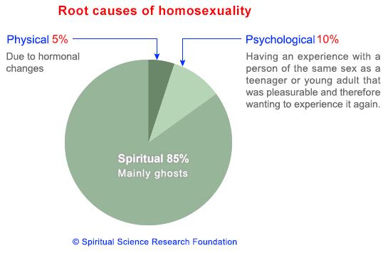 gay, lgbt, homosexual