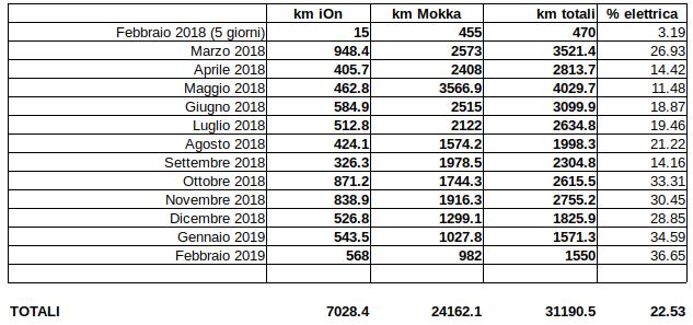Il Disinformatico: Un anno di auto elettrica, 7000 km