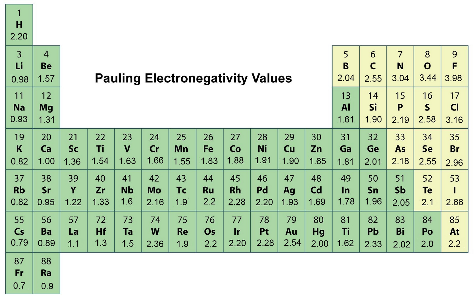 PERIODIC TABLE | ELECTRONEGATIVITY | NOBLE GASES: PAULING ...
