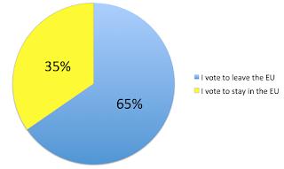 Good Garage Scheme pie chart showing poll results for EU Referendum