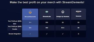 Merchandise store comparison
