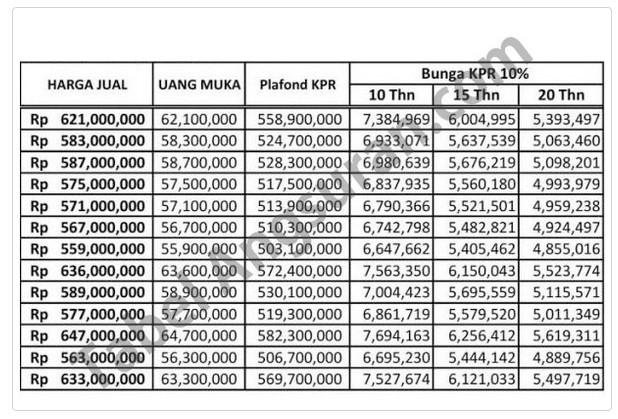 Informasi Tabel Angsuran KPR BCA Syariah Januari 2021 ...