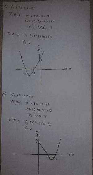 grafik fungsi kuadrat  www.jawabanbukupaket.com