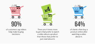 Catatan, Panduan, Cara, produksi video, Video Pemasaran, Video Production, Sosial Media, Digital Marketing,