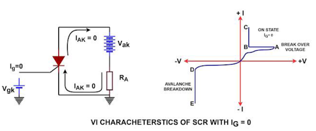 working of SCR in forward blocking mode