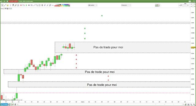 Matrice de trading du CAC40 [28/02/18] $cac