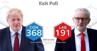 Μεγάλο προβάδισμα στον Μπόρις Τζόνσον δίνει το exit poll