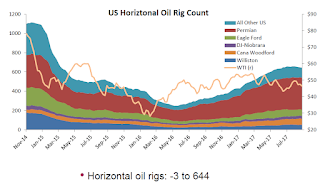 "Oil Rigs ""Horizontal rig counts continue to fall"""
