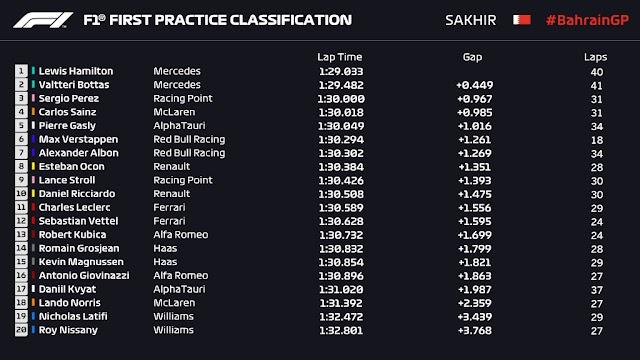 F1. Bahrain. Viernes. Lewis no se toma descanso