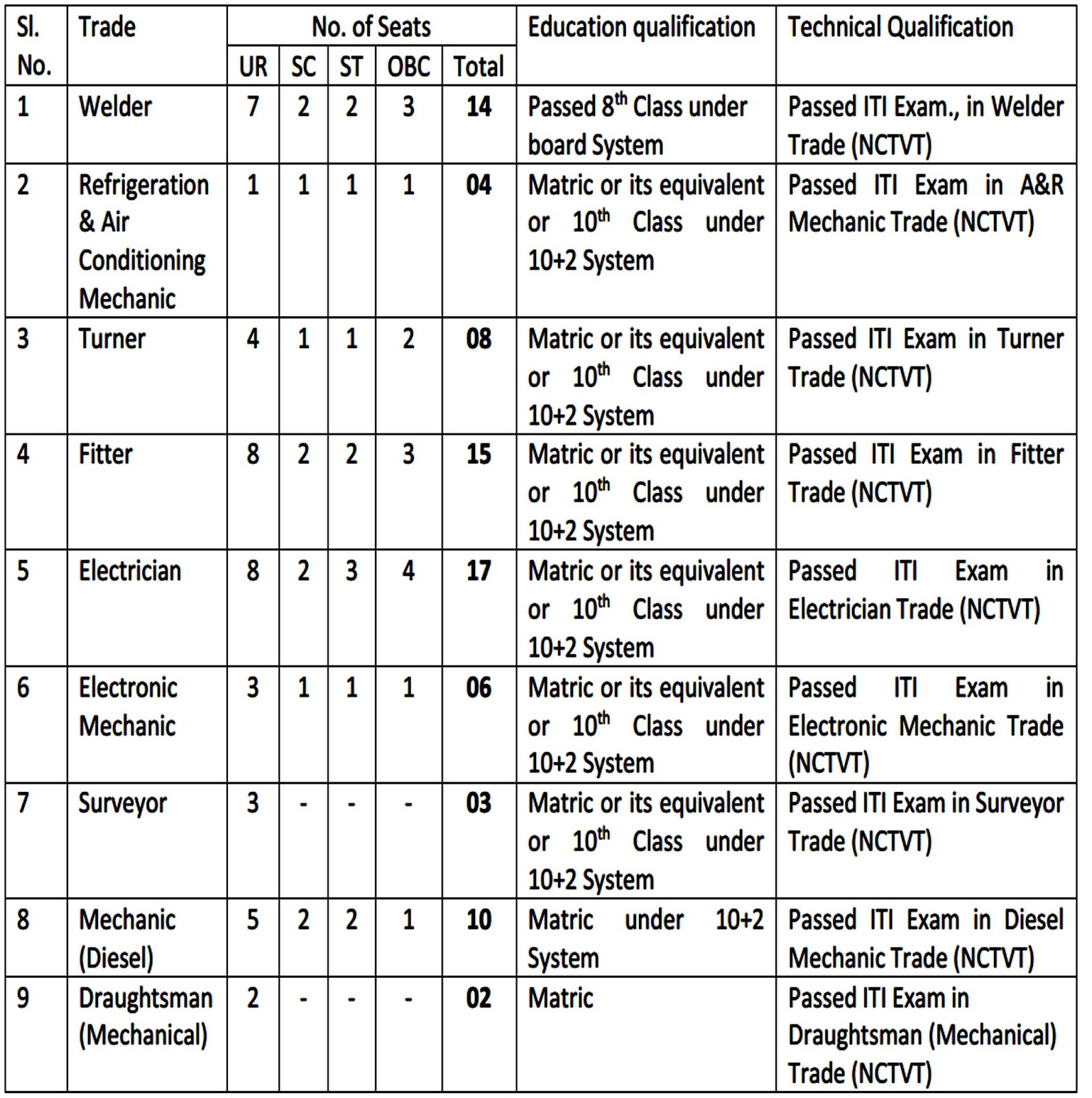 ITI Recruitment 2015