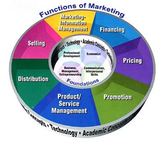 What Is Market And Discuss The Main Functions Of Marketing
