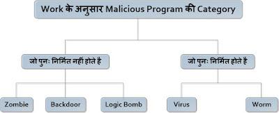 What is Malicious / malware Program in Hindi? मैलवेयर या Malicious प्रोग्राम क्या है ?
