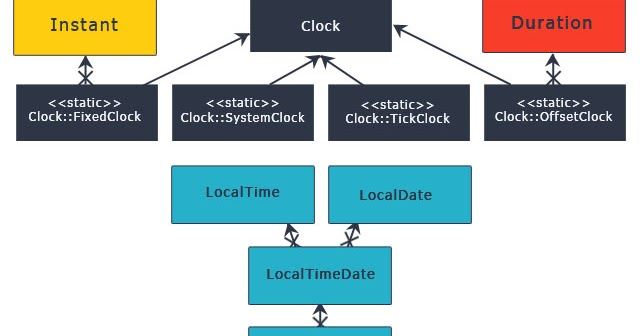 How to Format Date to String in Java 8 and Before - Example