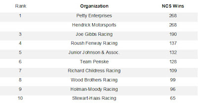 Top 10 All-Time #NASCAR Cup Series Organization Wins