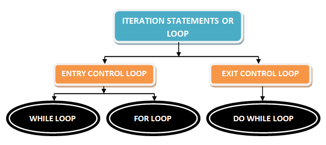 Loop in C program/Types of Loop in C