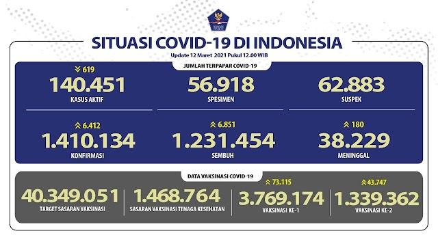 (12 Maret 2021) Jumlah Kasus Covid-19 di Indonesia Pukul 14.00 WIB