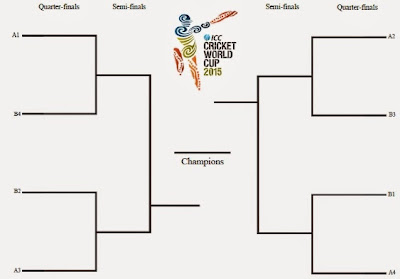 Cricket World Cup 2015 Schedule: November 2014