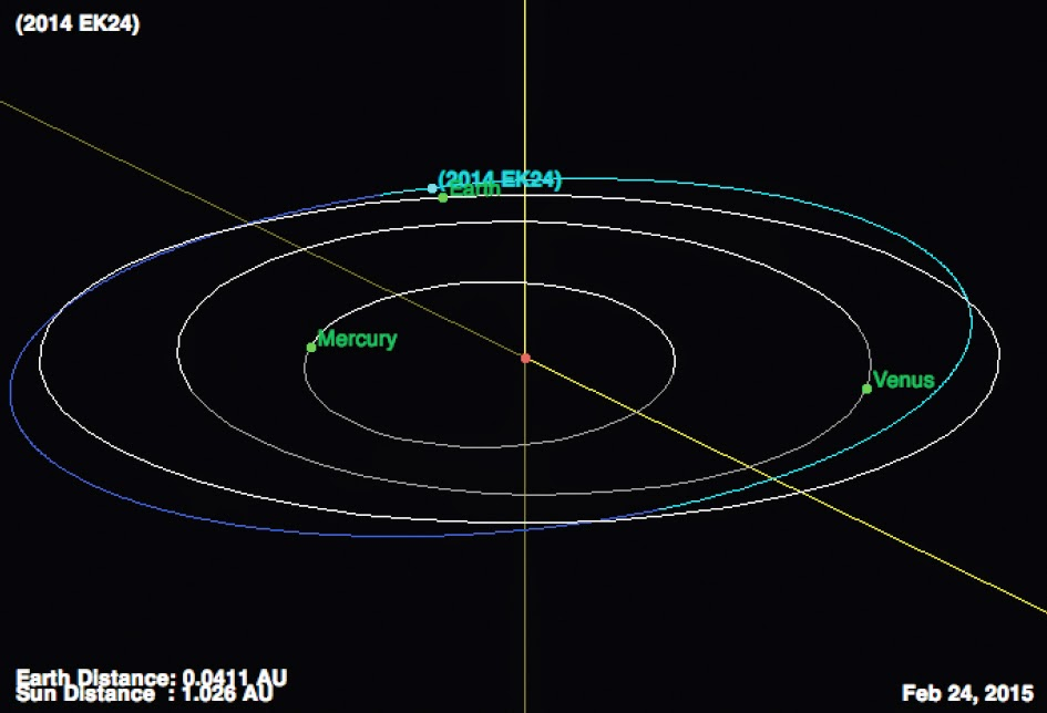 Sciency Thoughts: Asteroid 2015 CA40 passes the Earth.