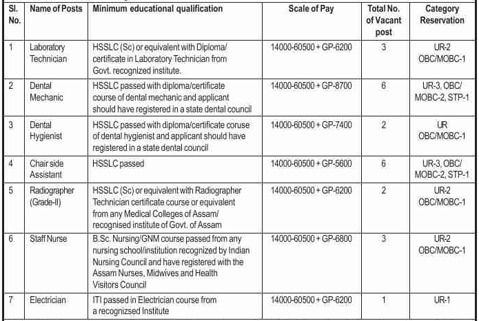 Government Dental College, Silchar Recruitment 2020
