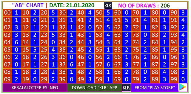 Kerala Lottery Winning Number Trending And Pending AB  Chart on21.01.2020