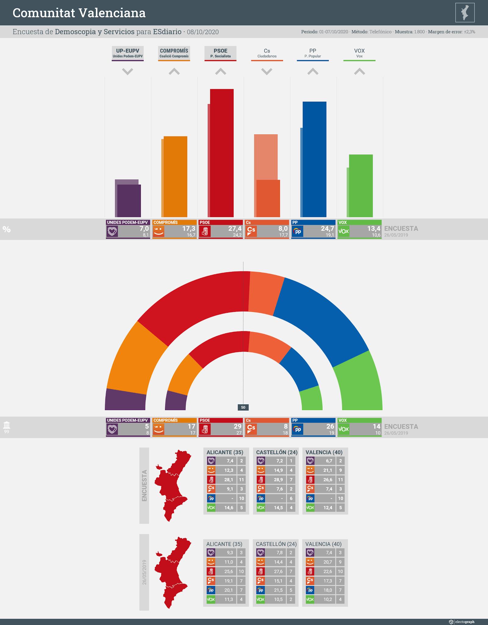 Gráfico de la encuesta para elecciones autonómicas en la Comunitat Valenciana realizada por Demoscopia y Servicios para ESdiario, 8 de octubre de 2020