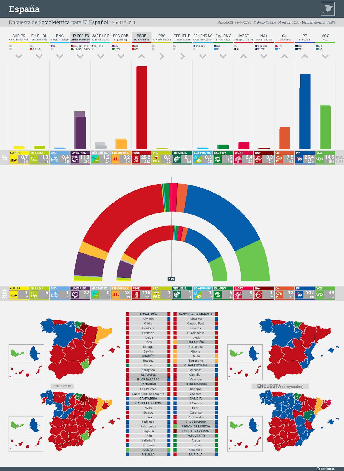 Gráfico de la encuesta para elecciones generales en España realizada por SocioMétrica para El Español, 26 de abril de 2020