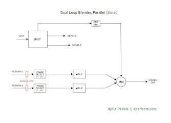 stereo blender flow chart