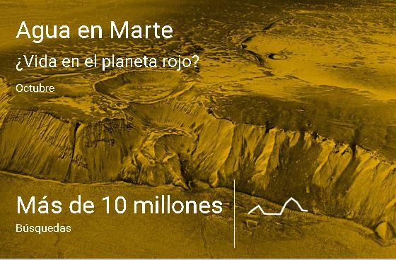 Las Búsquedas del año Agua en Marte