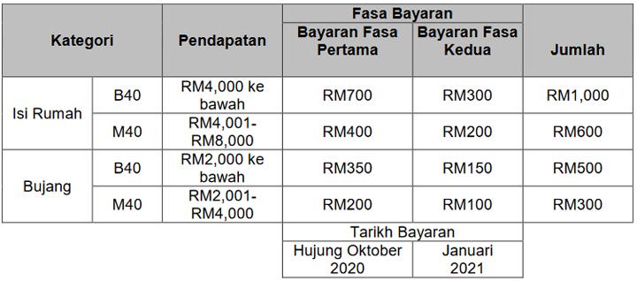 Jadual Bayaran Bantuan Prihatin Nasional (BPN) 2.0