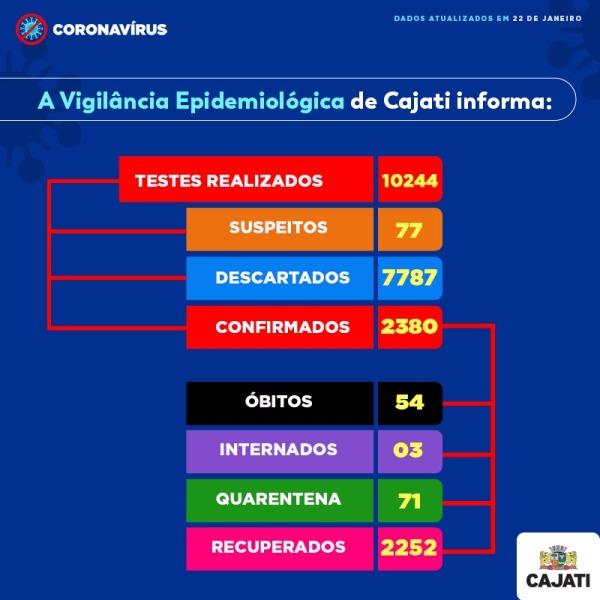 Cajati registra mais um óbito e soma 54 mortes por Coronavirus -  Covid-19