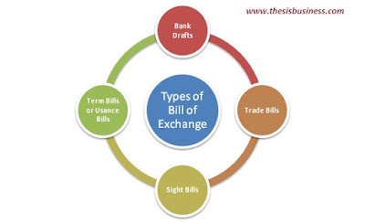 types of bill of exchange