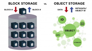 AWS: Block Vs Object Storage Real Differences