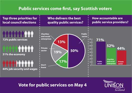Public services come first say Scottish voters